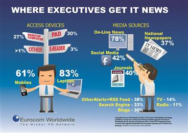Online Media is Main Source for Technology News – Eurocom Worldwide Survey
