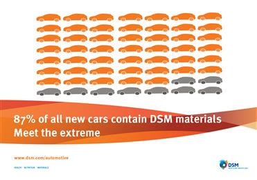 87% of all new cars contain DSM materials.