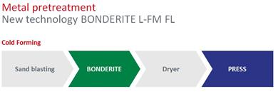 According to this treatment line configuration the maximum benefits of Bonderite L-FM FL process are achieved: less complexity, no disposal, no water consumption, minimal maintenance and competitive process cost. 