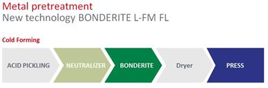 Bonderite L-FM FL technology is designed also for existing acid pickling line, in this case process steps reduced from 5 to 3 while retaining all other benefits such as no disposal, less energy consumption, less water consumption, competitive process cost. 