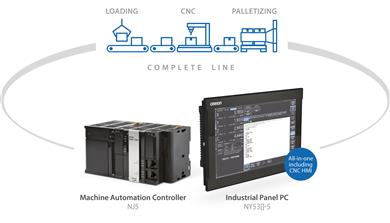 OMRON introduces new NJ/NY-series Sysmac Controllers with integrated CNC functionality. 