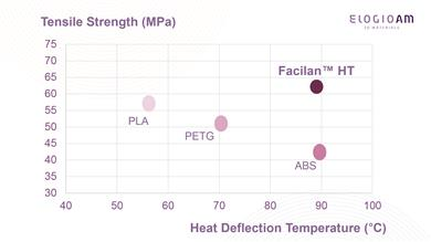 Mechanical properties and heat resistance comparison Facilan™ HT and conventional materials.