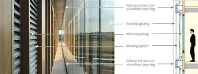 Double skin facades.  (Photo Guardian Glass, LLC, GRDPR175)