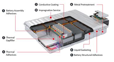 Figure 1: Henkel provides a comprehensive technology portfolio and application know-how for efficient assembly, operational safety and lifetime protection of battery cells, modules and pack. 