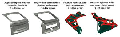 By switching from steel to aluminum and Teroson structural foam (blue) for reinforcement, Henkel and RLE's tailgate solution showed potential weight savings of 12.6 kg per car vs. conventional all-steel designs – notably without compromising torsion and bending strength. 