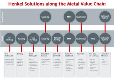 Henkel works with leading metal coil manufacturers and coating specialists to enhance the value of steel, galvanized, aluminum and other rolled product alloys. They offer a comprehensive portfolio of cost-effective and sustainable process solutions from pickling and cleaning to surface treatment and lamination. (Photo: Henkel, PR078)