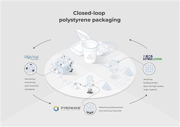 ReVital Polymers, Pyrowave and INEOS Styrolution partner to launch closed-loop North American polystyrene recycling consortium.